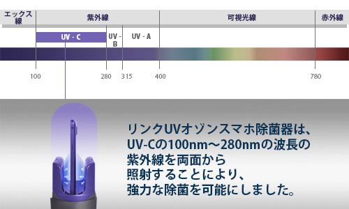 除菌に最適なUV-C波長